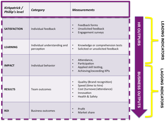 Measuring HR initiatives